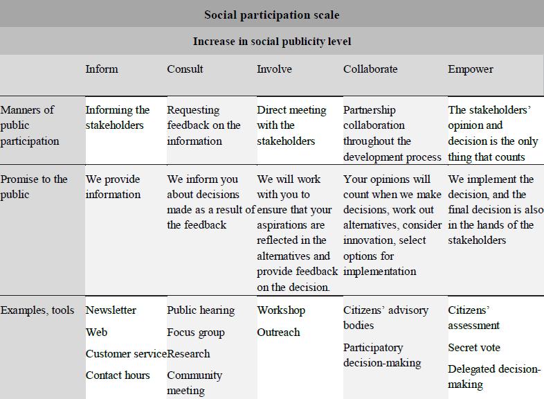 Public participation scale, IAP2 model.