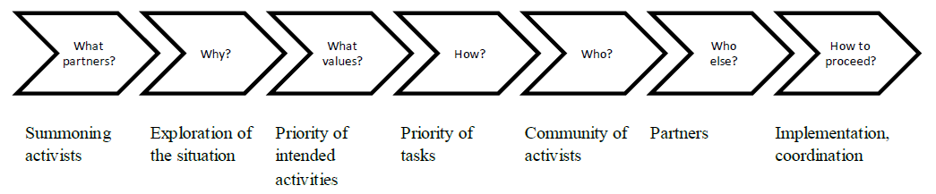 Stages of community development
