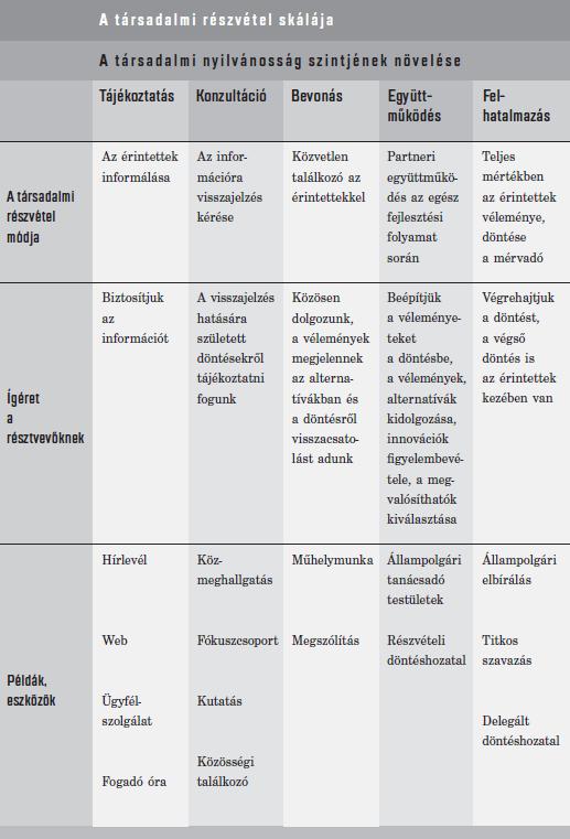 IAP2 modell: leírás a szövegben
