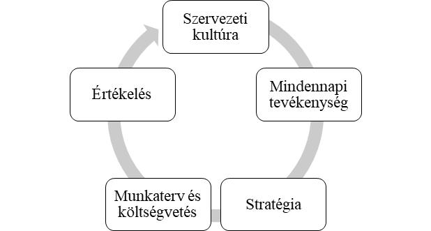 A társadalmiasított működési modell esetén a közösségek részvételének lehetséges területei