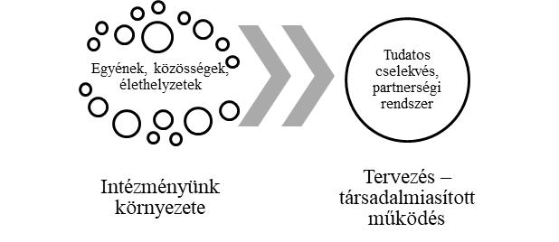 A társadalmiasított működési mód strukturált hálózattá alakíthatja partneri rendszerünket