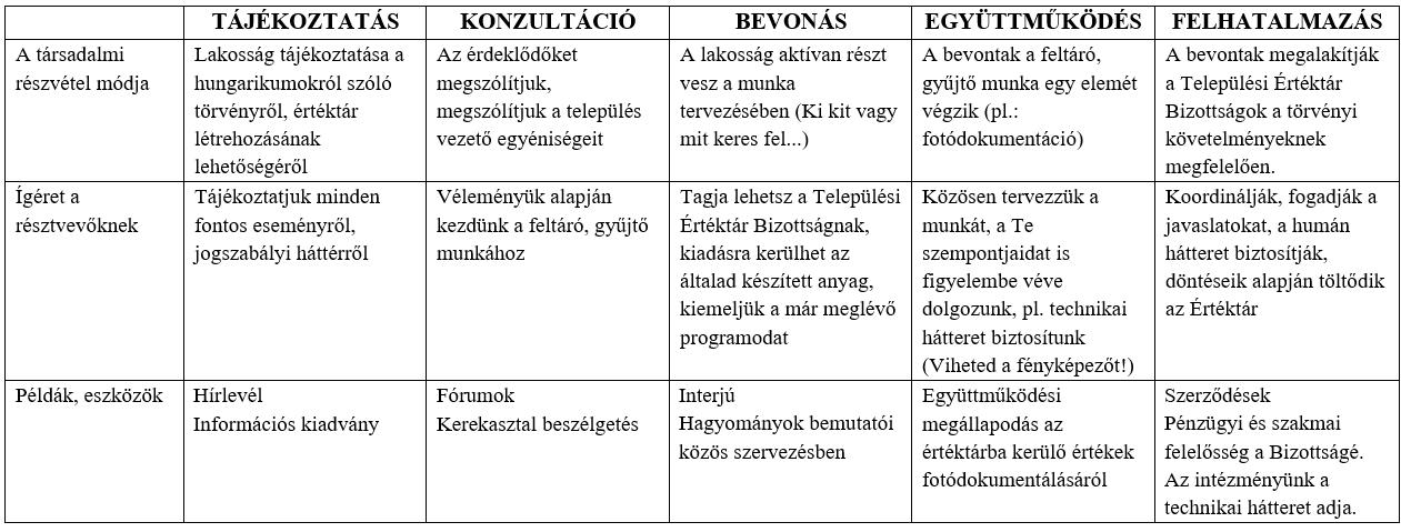 A társadalmi részvétel szintjei a hagyományok és helyi értékek példáival